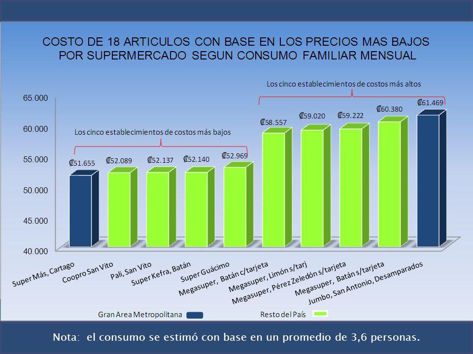 Nota: el consumo se estimó con base en un promedio de 3,6 personas.
