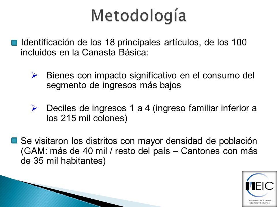 Metodología Identificación de los 18 principales artículos, de los 100 incluidos en la Canasta Básica: