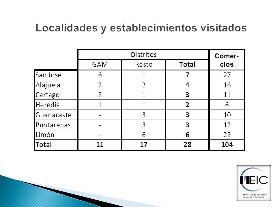 Localidades y establecimientos visitados