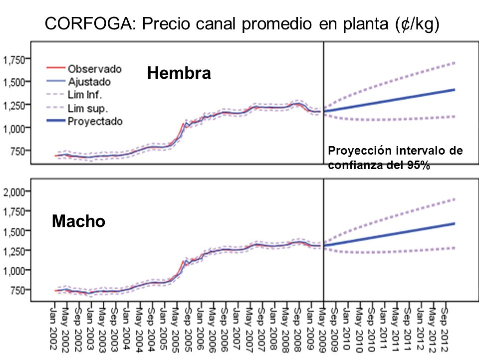 CORFOGA: Precio canal promedio en planta (¢/kg)