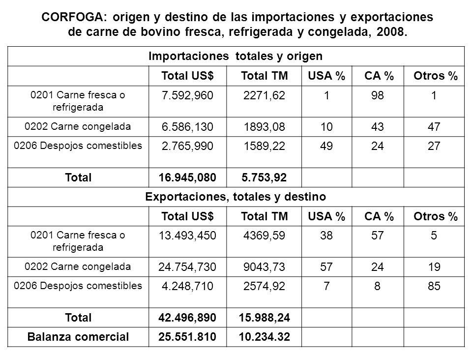 Importaciones totales y origen Exportaciones, totales y destino