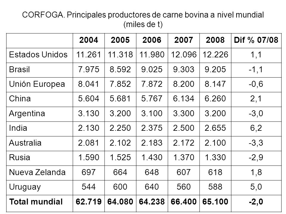 CORFOGA. Principales productores de carne bovina a nivel mundial (miles de t)