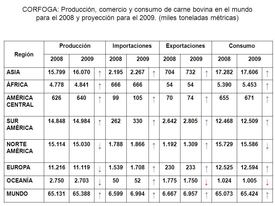 CORFOGA: Producción, comercio y consumo de carne bovina en el mundo para el 2008 y proyección para el 2009. (miles toneladas métricas)