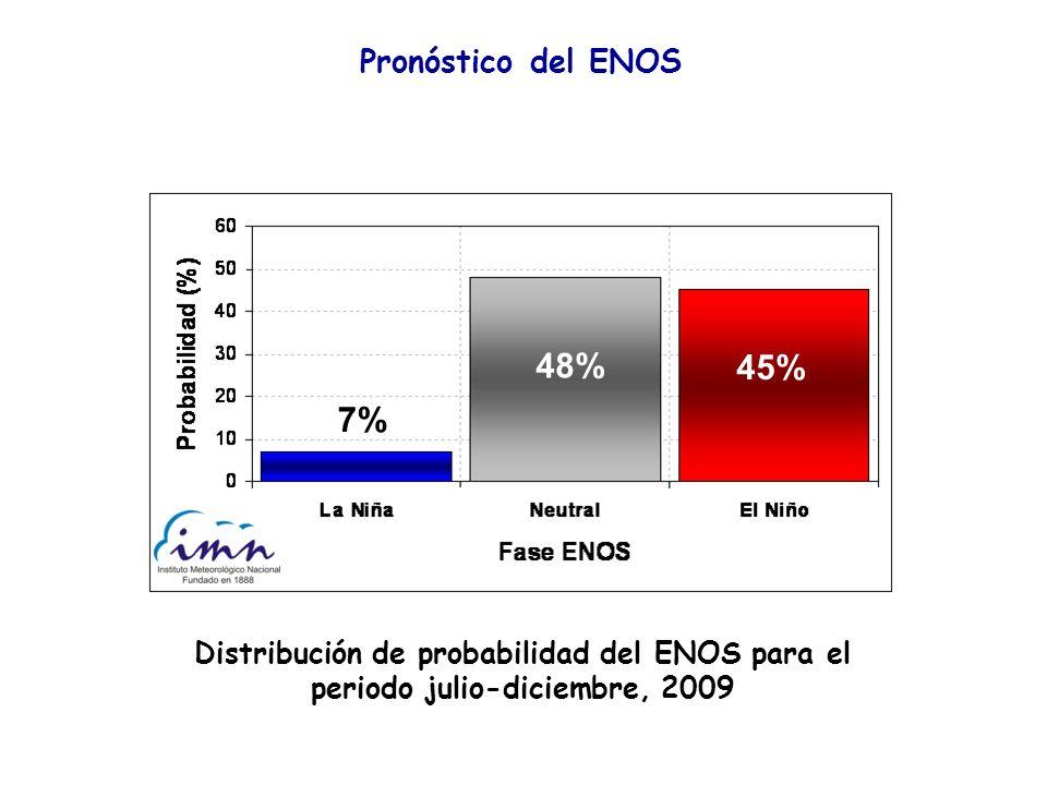 48% 45% 7% Pronóstico del ENOS