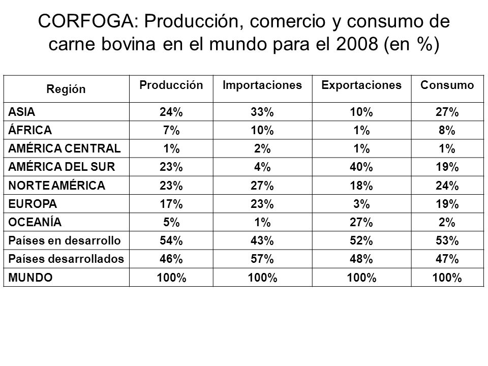 CORFOGA: Producción, comercio y consumo de carne bovina en el mundo para el 2008 (en %)