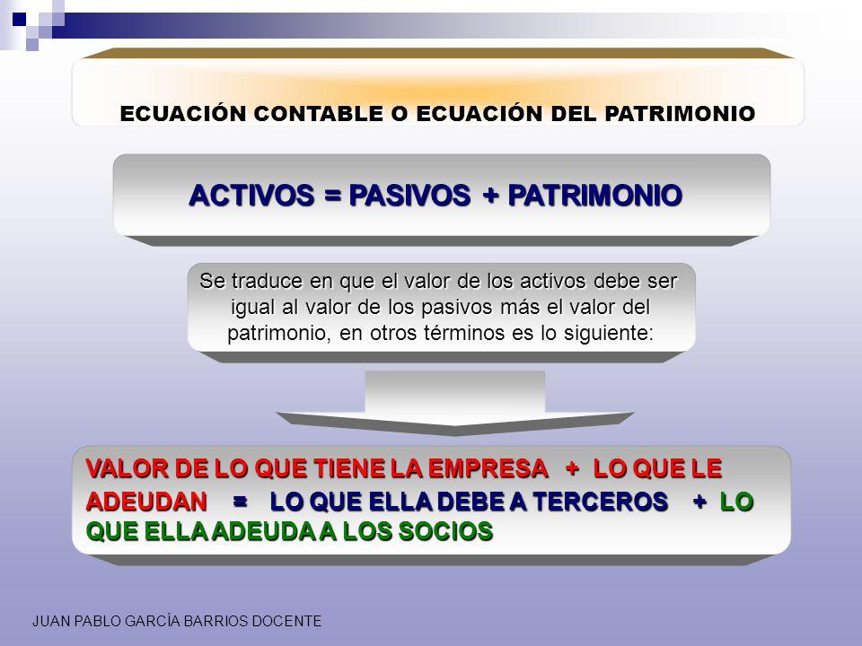 ACTIVOS = PASIVOS + PATRIMONIO