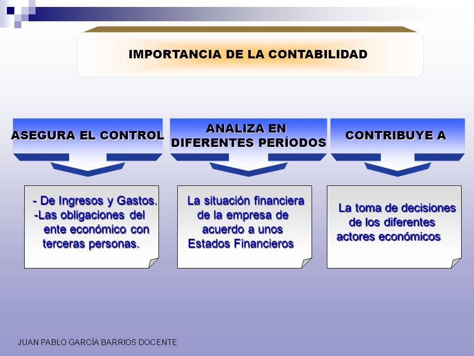 ASEGURA EL CONTROL ANALIZA EN DIFERENTES PERÍODOS CONTRIBUYE A