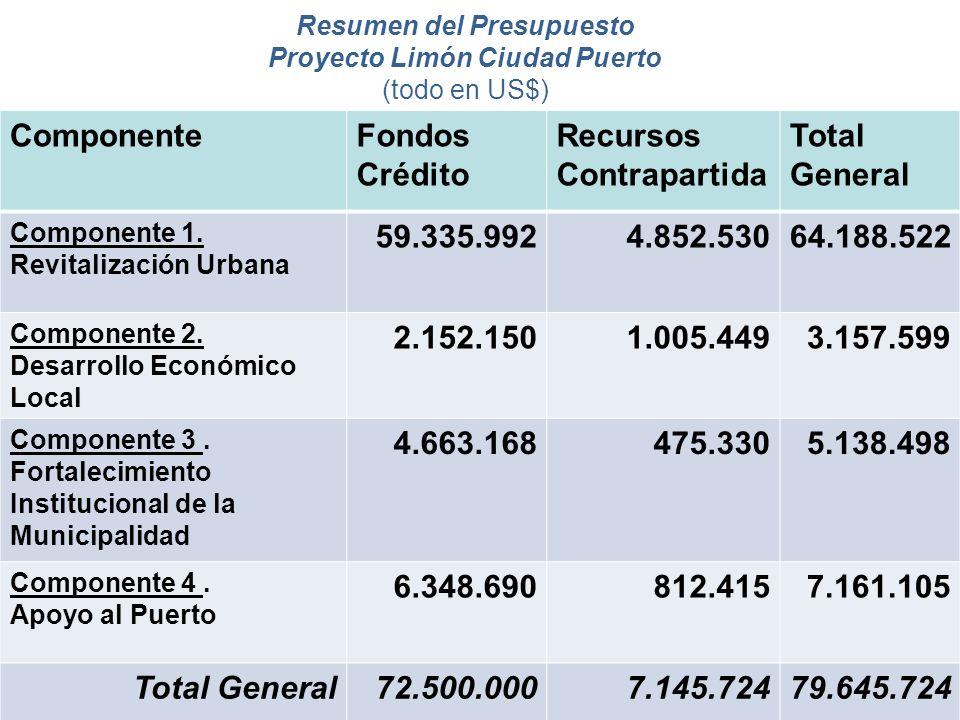 Resumen del Presupuesto Proyecto Limón Ciudad Puerto (todo en US$)