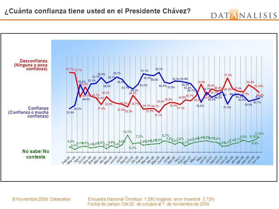¿Cuánta confianza tiene usted en el Presidente Chávez
