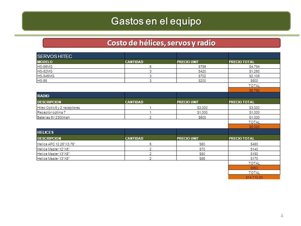 Costo de hélices, servos y radio