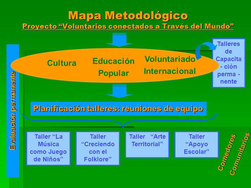 Mapa Metodológico Proyecto Voluntarios conectados a Través del Mundo