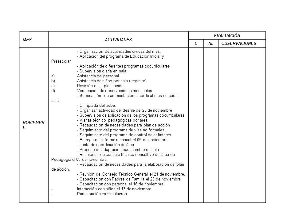 MESACTIVIDADES. EVALUACIÓN. L. NL. OBSERVACIONES. NOVIEMBRE. - Organización de actividades cívicas del mes.