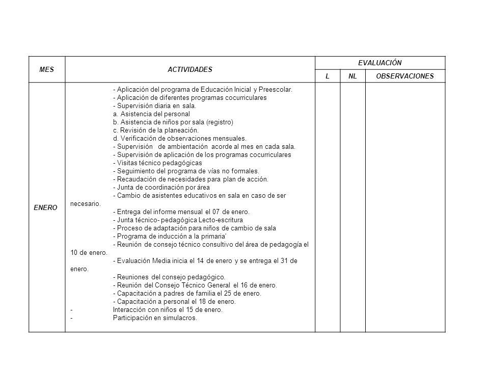 MESACTIVIDADES. EVALUACIÓN. L. NL. OBSERVACIONES. ENERO. - Aplicación del programa de Educación Inicial y Preescolar.