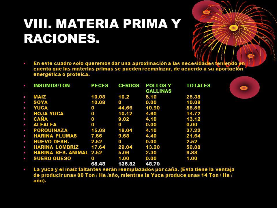 VIII. MATERIA PRIMA Y RACIONES.
