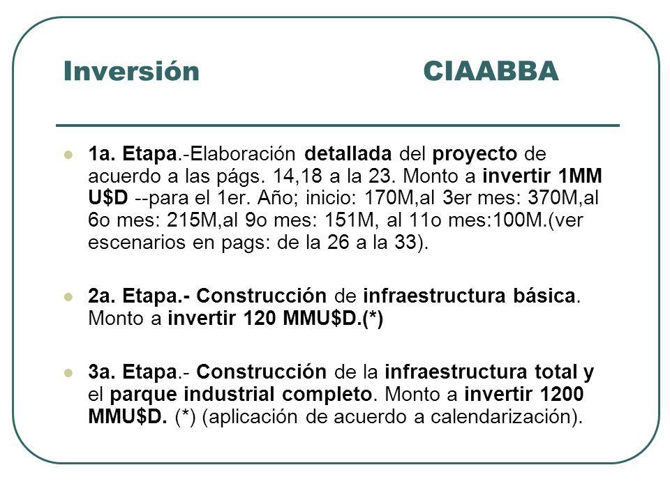 Inversión CIAABBA