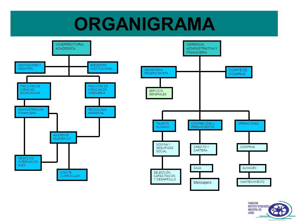ORGANIGRAMA Mensajero VICERRECTORIA ACADEMICA