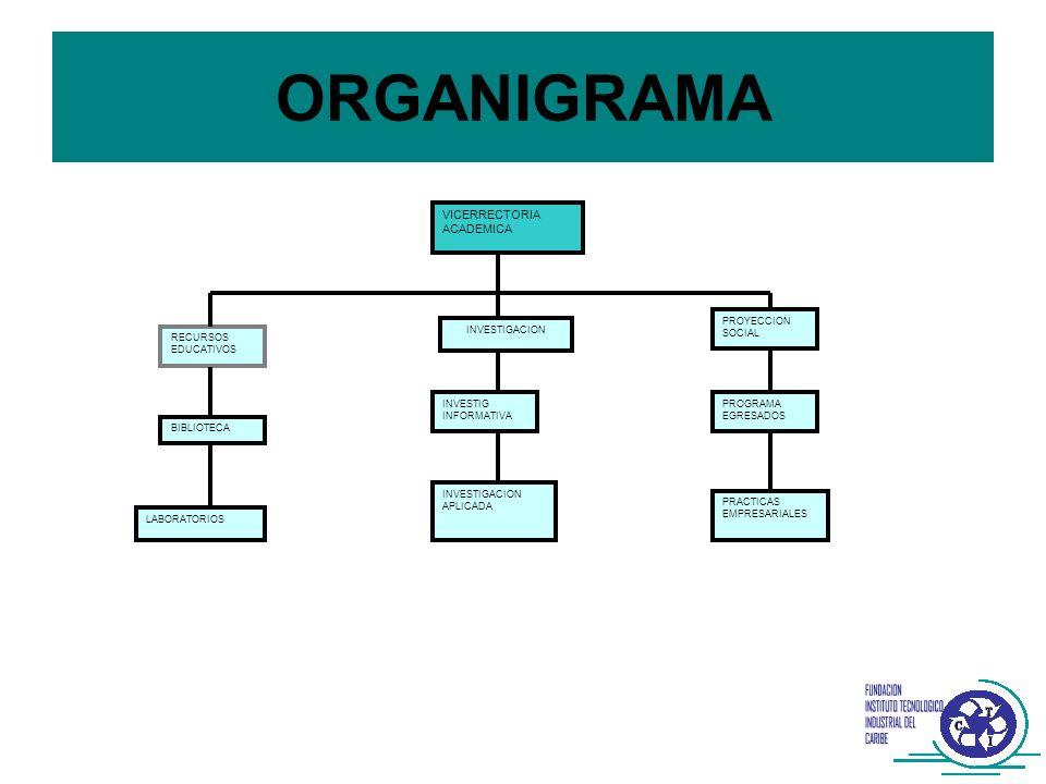 ORGANIGRAMA VICERRECTORIA ACADEMICA PROYECCION SOCIAL INVESTIGACION