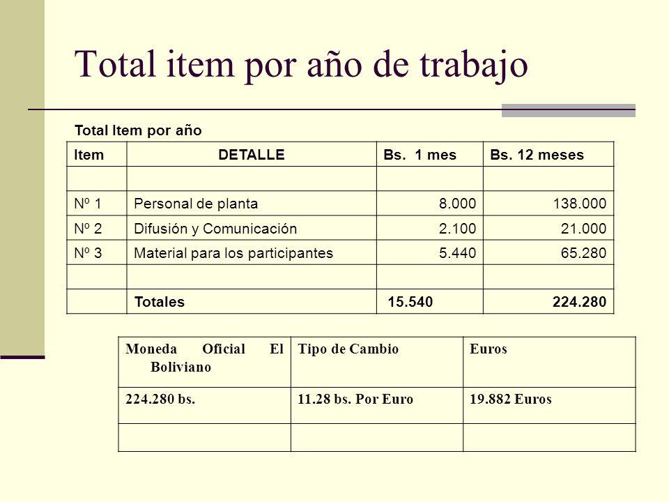 Total item por año de trabajo