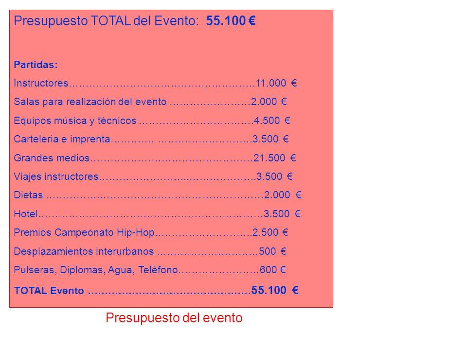 Presupuesto TOTAL del Evento: 55.100 €