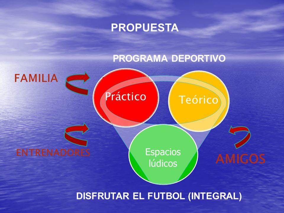 AMIGOS PROPUESTA FAMILIA Práctico Teórico PROGRAMA DEPORTIVO