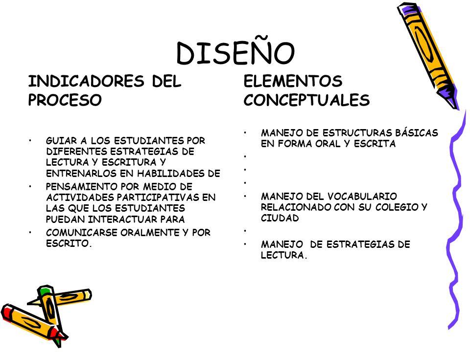 DISEÑO INDICADORES DEL PROCESO ELEMENTOS CONCEPTUALES