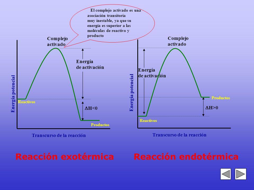 Reacción exotérmica Reacción endotérmica Complejo Complejo activado