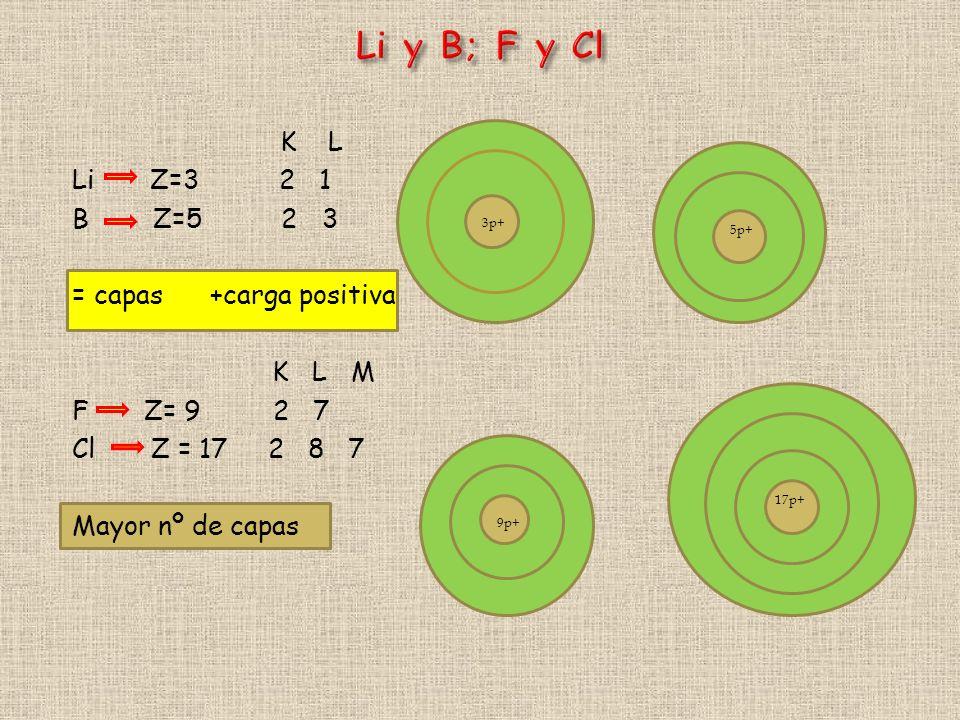 Li y B; F y Cl K L Li Z=3 2 1 B Z=5 2 3 = capas +carga positiva K L M F Z= 9 2 7 Cl Z = 17 2 8 7 Mayor nº de capas