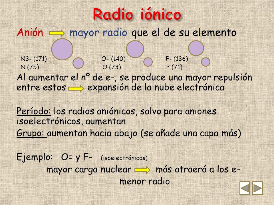 Radio iónico Anión mayor radio que el de su elemento