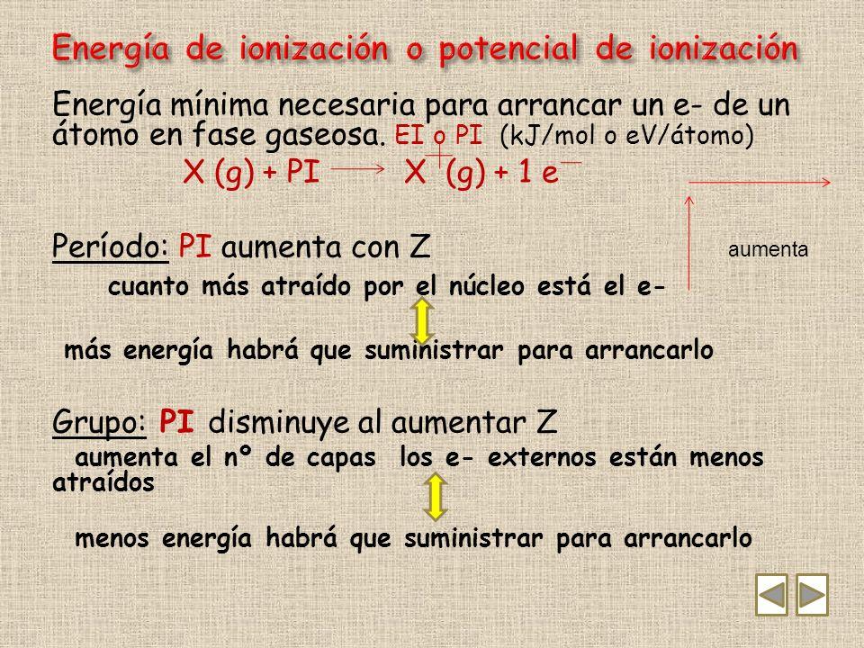Energía de ionización o potencial de ionización