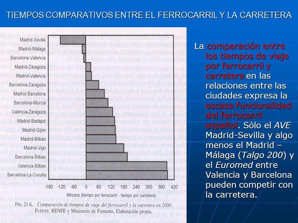 TIEMPOS COMPARATIVOS ENTRE EL FERROCARRIL Y LA CARRETERA