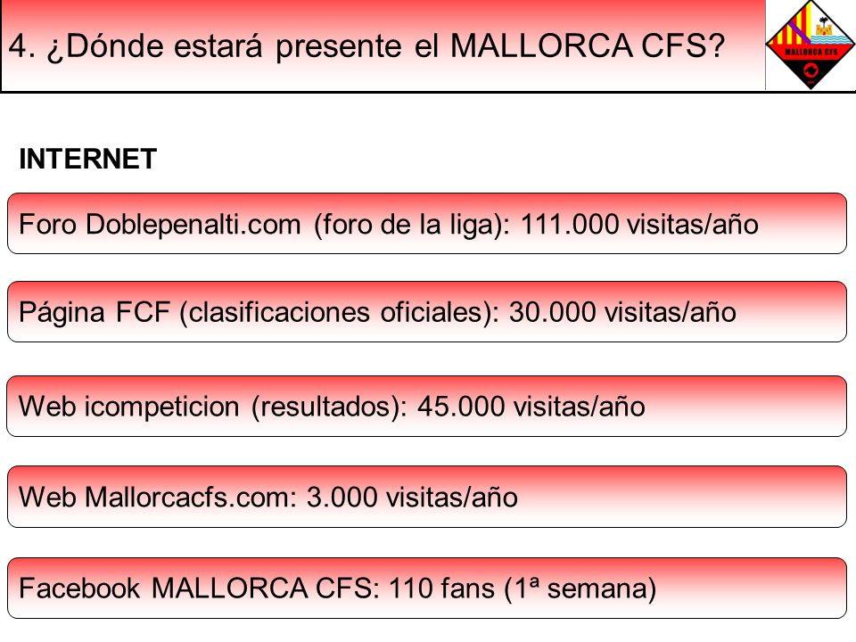 4. ¿Dónde estará presente el MALLORCA CFS