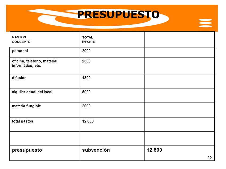 PRESUPUESTO GASTOS CONCEPTO TOTAL presupuesto subvención IMPORTE
