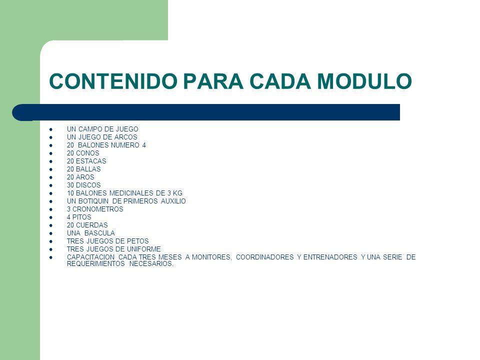 CONTENIDO PARA CADA MODULO
