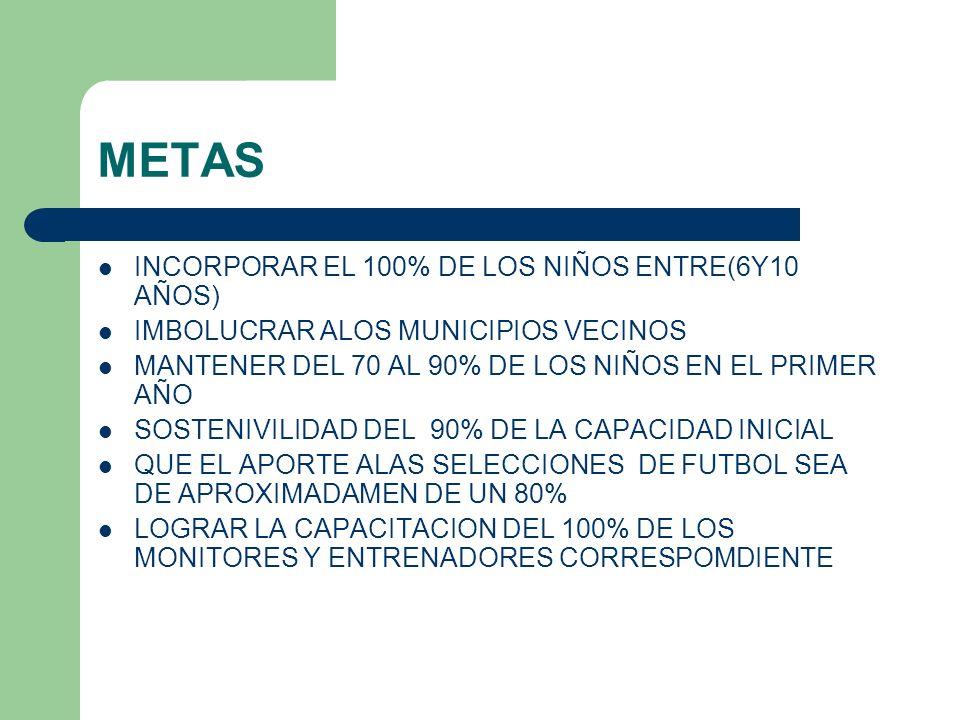 METAS INCORPORAR EL 100% DE LOS NIÑOS ENTRE(6Y10 AÑOS)
