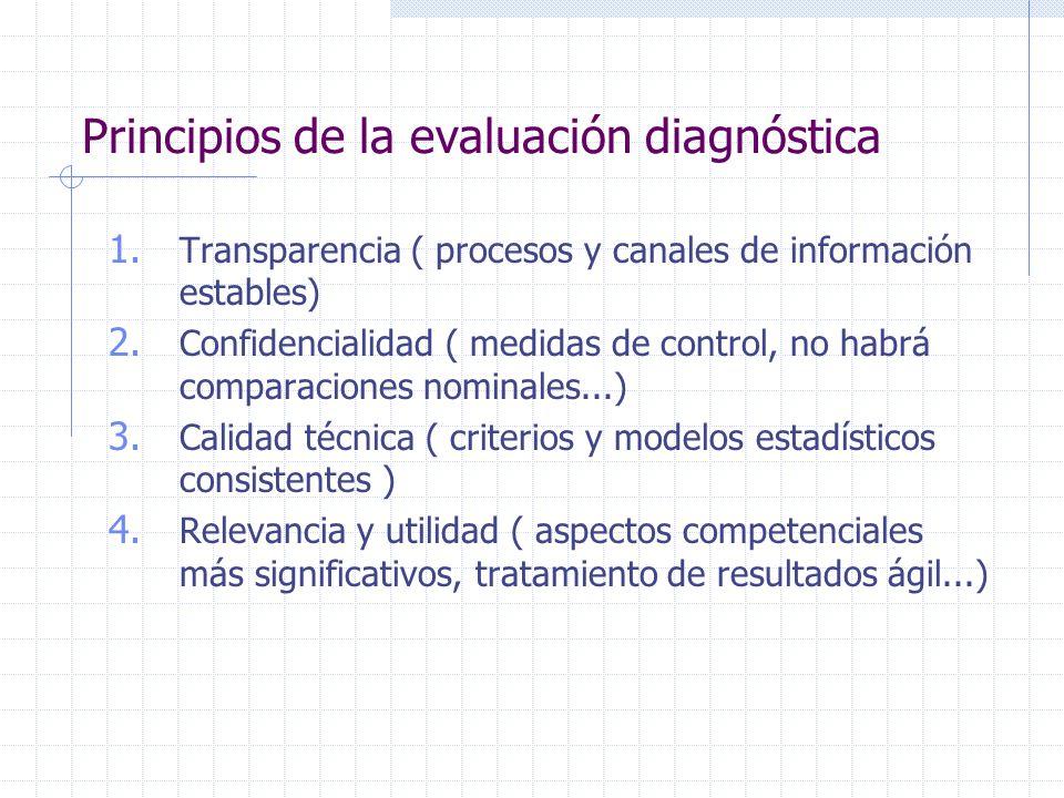 Principios de la evaluación diagnóstica
