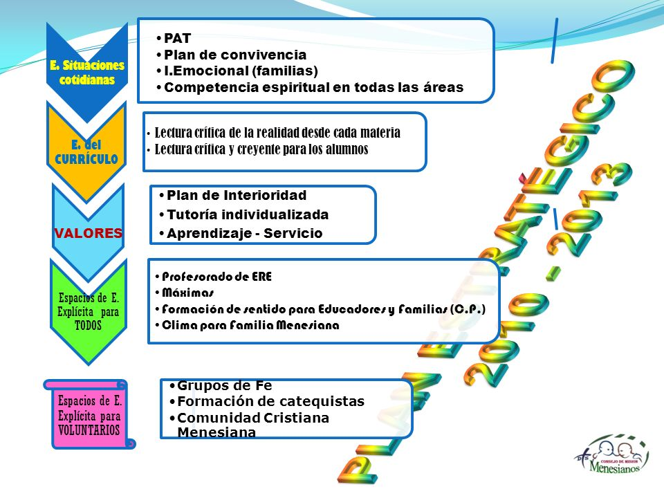 PLAN ESTRATÉGICO 2010 - 2013 E. Situaciones cotidianas