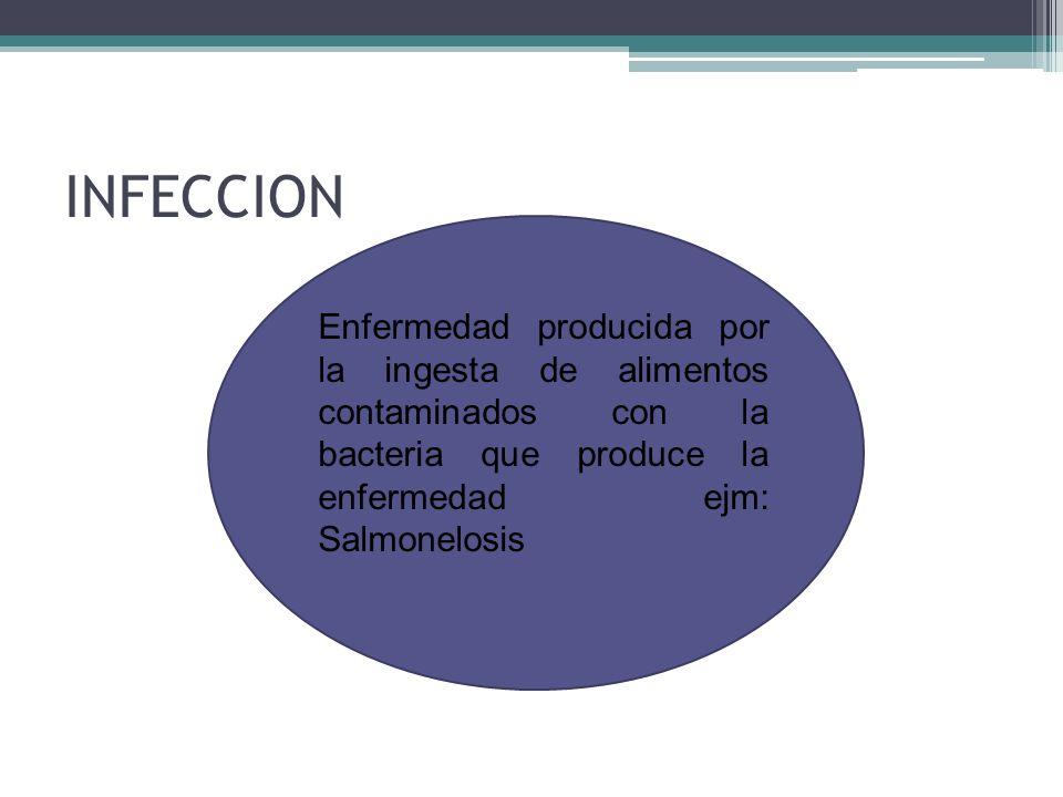 INFECCION Enfermedad producida por la ingesta de alimentos contaminados con la bacteria que produce la enfermedad ejm: Salmonelosis.