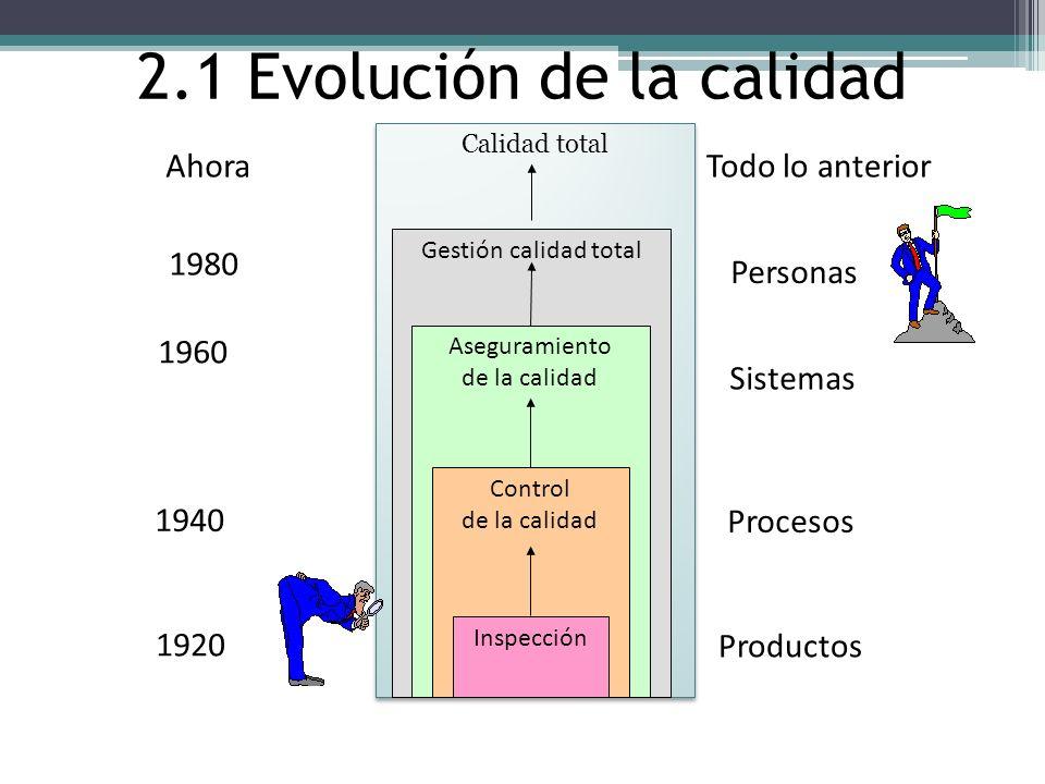 2.1 Evolución de la calidad