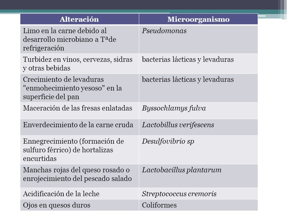 Alteración Microorganismo. Limo en la carne debido al desarrollo microbiano a Tªde refrigeración. Pseudomonas.
