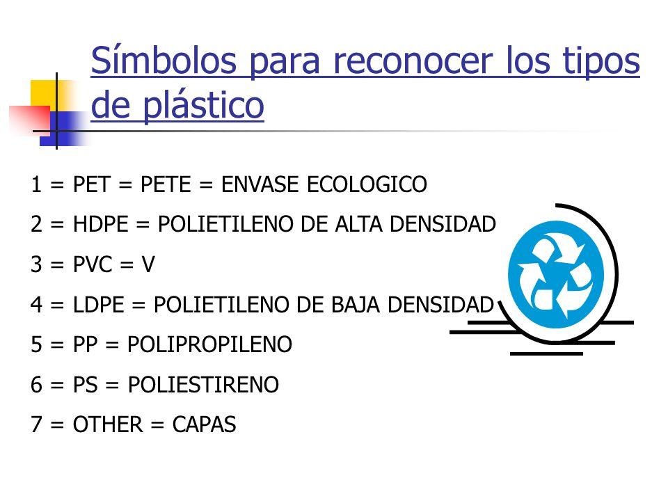 Símbolos para reconocer los tipos de plástico
