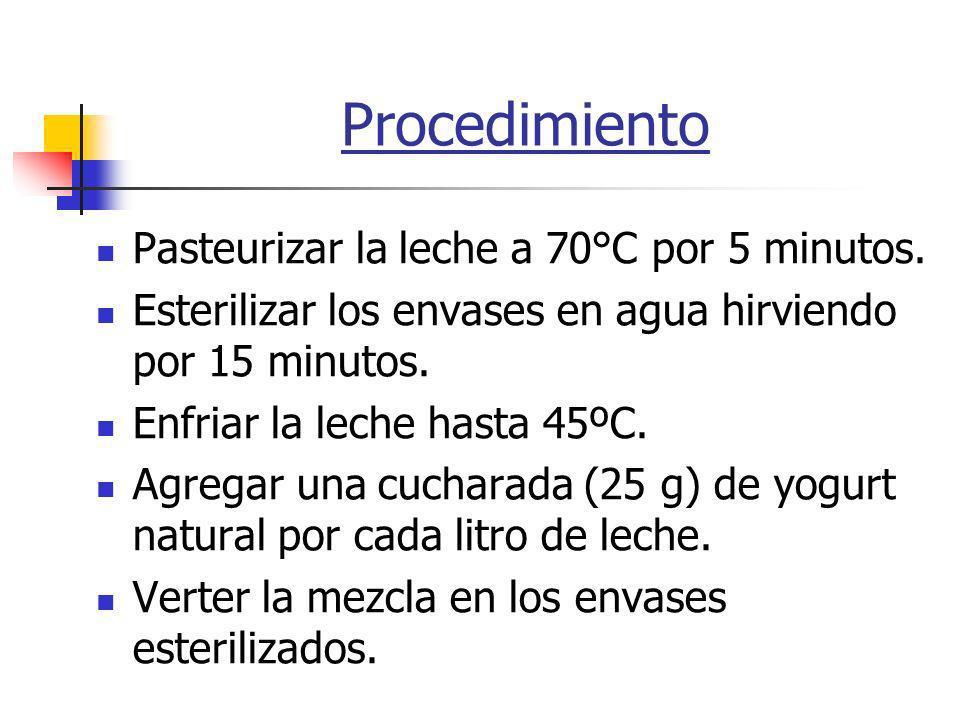 Procedimiento Pasteurizar la leche a 70°C por 5 minutos.