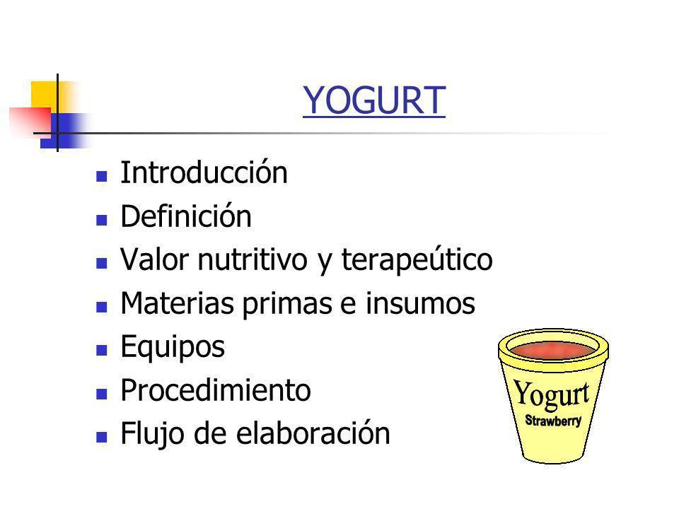 YOGURT Introducción Definición Valor nutritivo y terapeútico