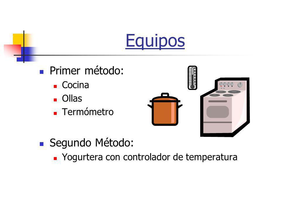 Equipos Primer método: Segundo Método: Cocina Ollas Termómetro