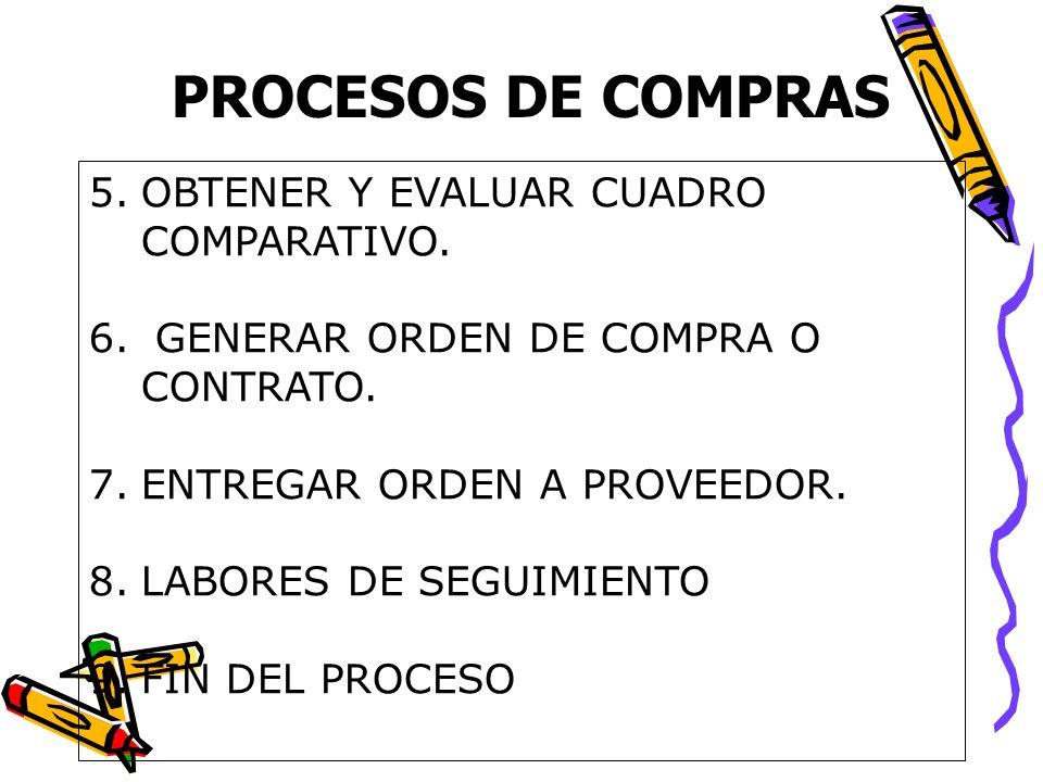 PROCESOS DE COMPRAS OBTENER Y EVALUAR CUADRO COMPARATIVO.