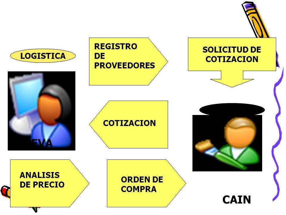 EVA CAIN REGISTRO SOLICITUD DE DE COTIZACION LOGISTICA PROVEEDORES
