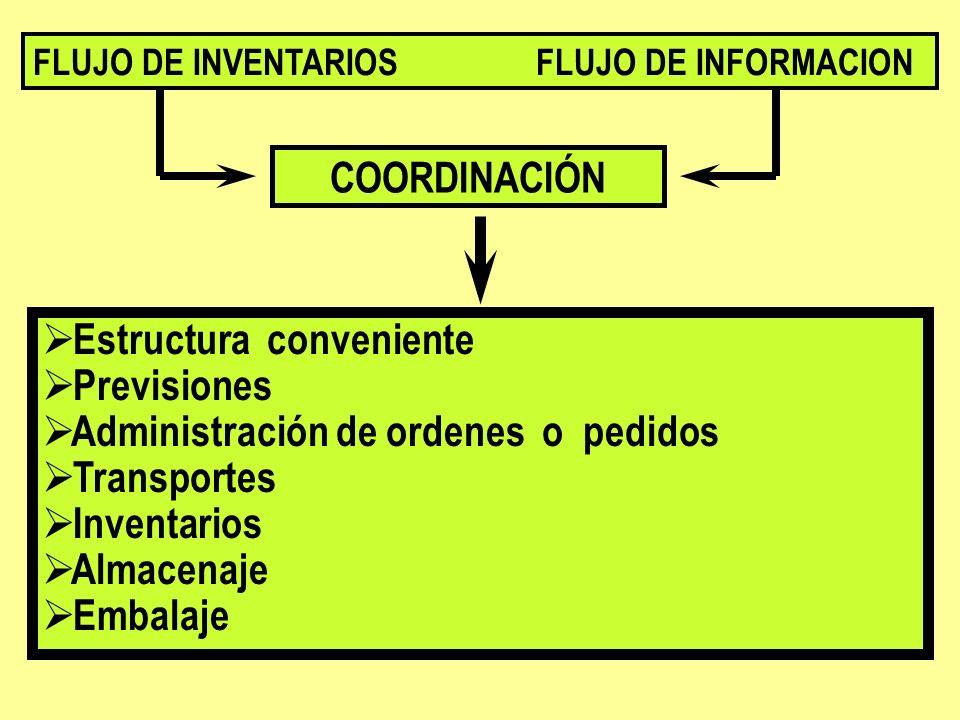 Estructura conveniente Previsiones Administración de ordenes o pedidos