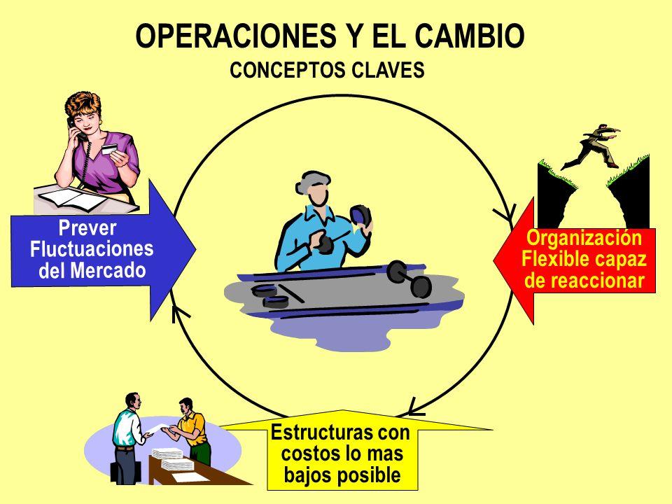 OPERACIONES Y EL CAMBIO