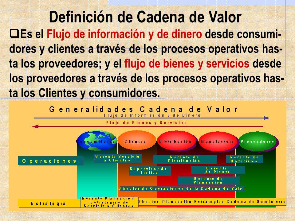 Definición de Cadena de Valor