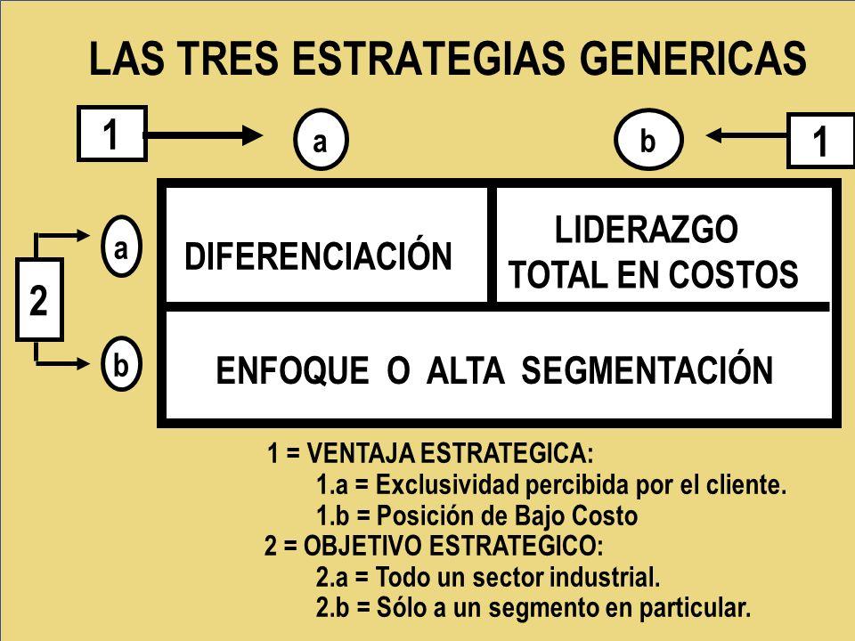 LAS TRES ESTRATEGIAS GENERICAS