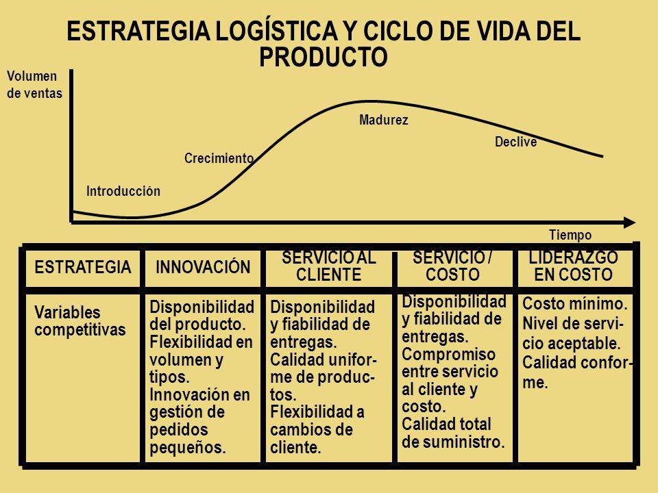 ESTRATEGIA LOGÍSTICA Y CICLO DE VIDA DEL PRODUCTO